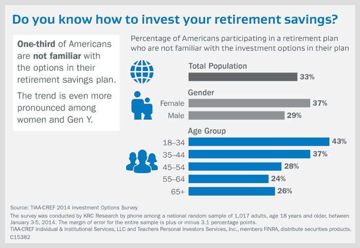 Do you know how to invest your retirement savings?