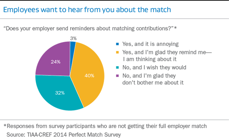 Does your employer send reminders about matching contributions?