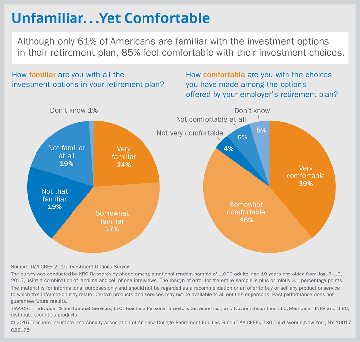 Although only 61% of Americans are familiar with the investment options in their retirement plan, 85% feel comfortable with their investment choices.