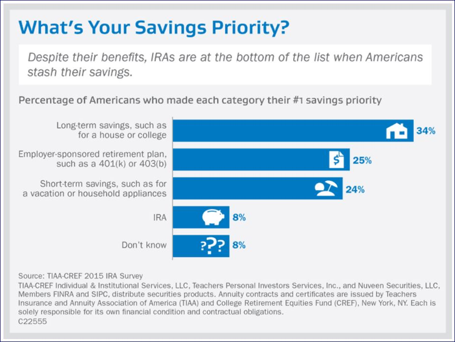 What is your savings priority
