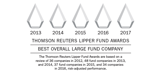 2017 Thomson Reuters Lipper Fund Awards