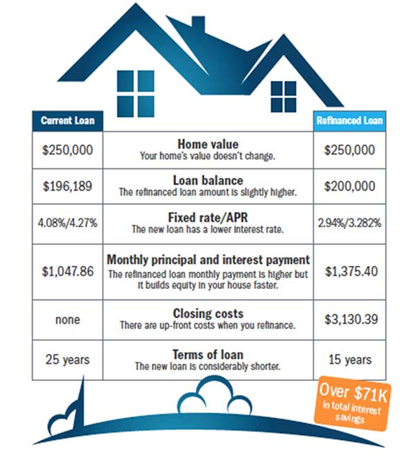 Home Value Chart