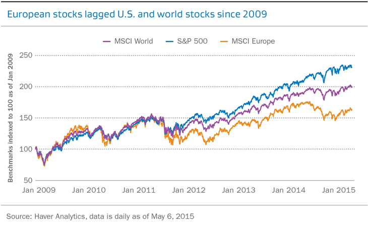 European Equities: Late to the recovery, but primed to