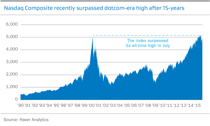 Nasdaq Composite recently surpased dotcom-era high after 15-years