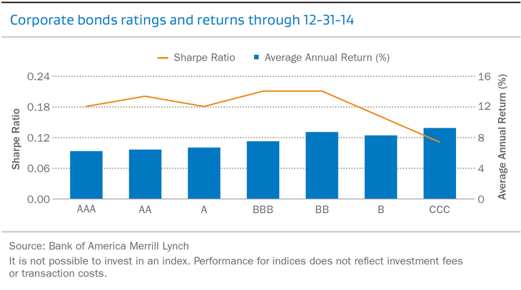 Corporate bonds ratings and returns through 12-31-14