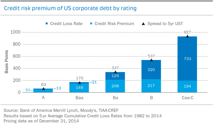 Credit risk premium of US corporate debt by rating