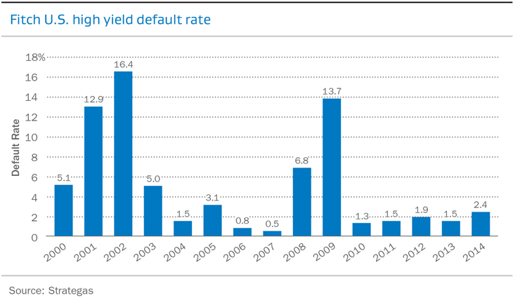 Fitch US high yield default rate