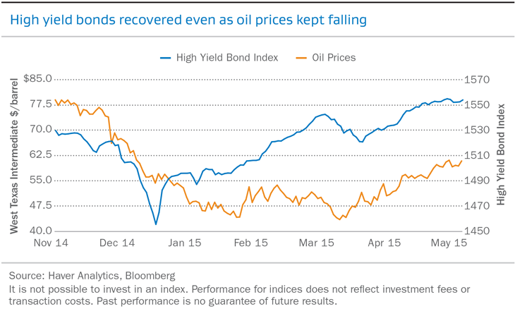 High yield bonds recovered even as oil prices kept falling
