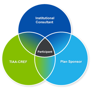 Graph of intersecting circles depicting TIAA-CREF, institutional consultants, and plan sponsors working together to support retirement plan participants