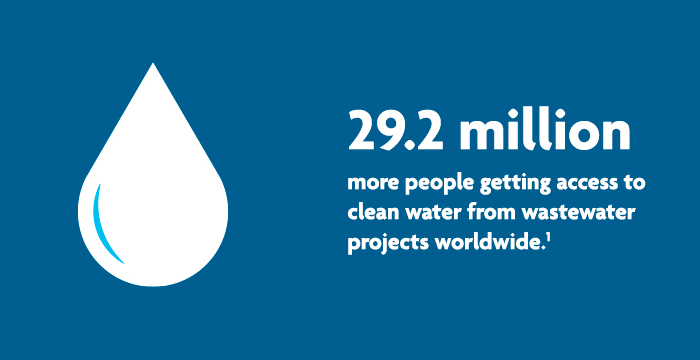 29.2 million more people getting access to clean water from wastewater projects worldwide.1
