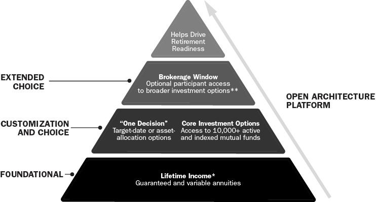 lifetime income pyramid