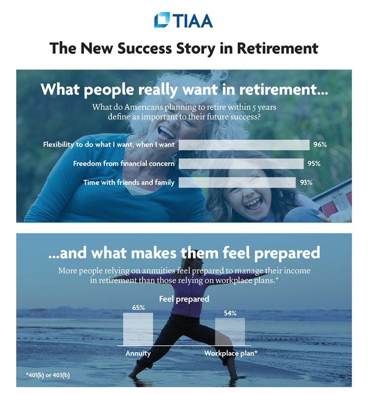 The New Success Story In Retirement TIAA Custom Tiaa Cref Life Insurance Quote