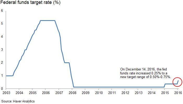 Federal funds target rate (%)
