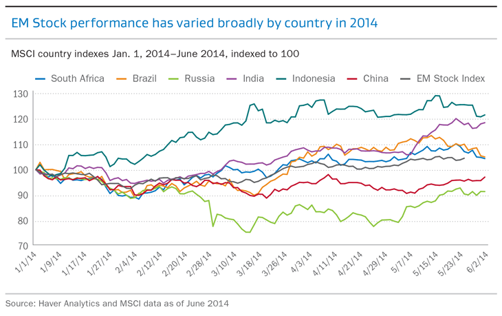 EM Stock performance has varied broadly by country in 2014