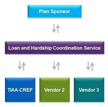 Flow Chart of Loan and Hardship Coordination Service