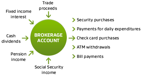 How a Brokerage Account Works
