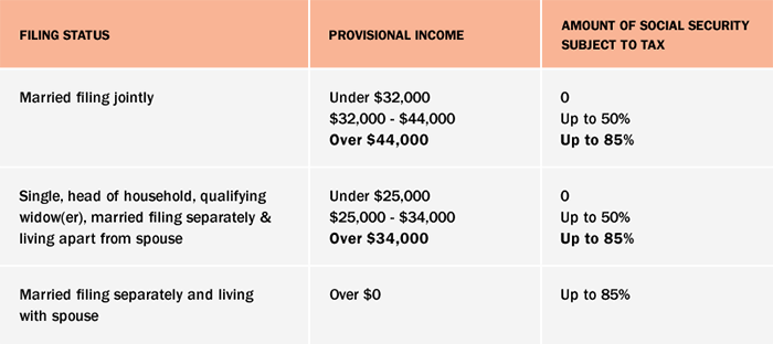 Taxable Income Table