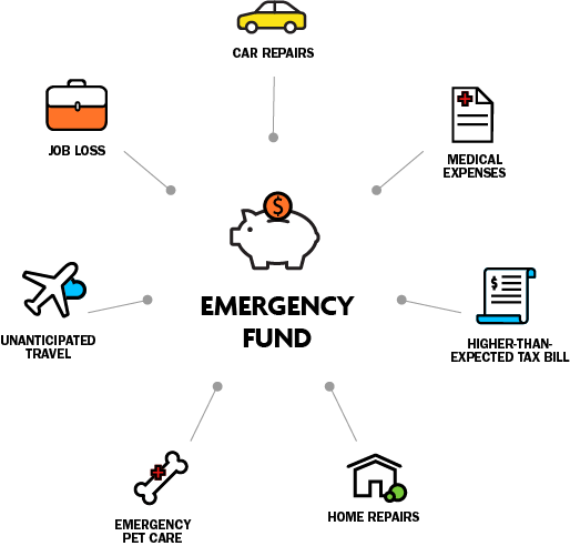 An emergency fund may be needed for car or home repairs, medical expenses, unexpected tax bills or travel, or in the event of job loss.