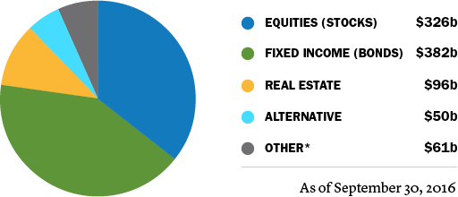 $326b Equities, $382b Fixed income, $96 Real estate, $50b Alternative, $61b Other
