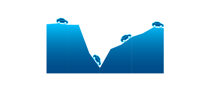 A graph that shows new car sales declined dramatically in the spring of 2020 but by October had rebounded to January levels.