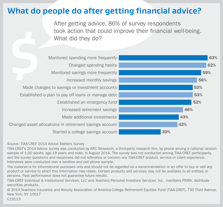 What do people do after getting financial advice