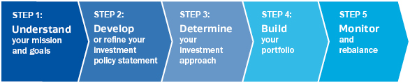 Five-step fiduciary investment process