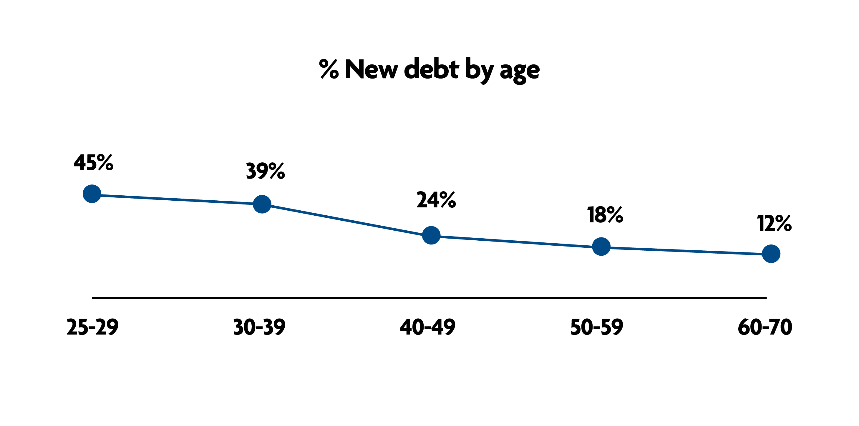 New debt - 45% of 25-29 year olds and 39% for 30-35 took on new debt. Only 12% for 60-70 year olds