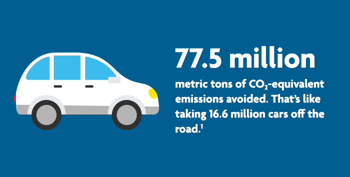 77.5 million metric tons of CO2-equivalent emissions avoided. That's like taking 16.6 million cars off the road.1