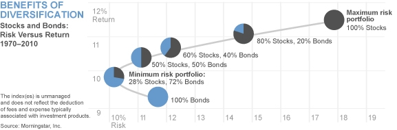 Coping with market volatility: Benefits of Diversification Chart