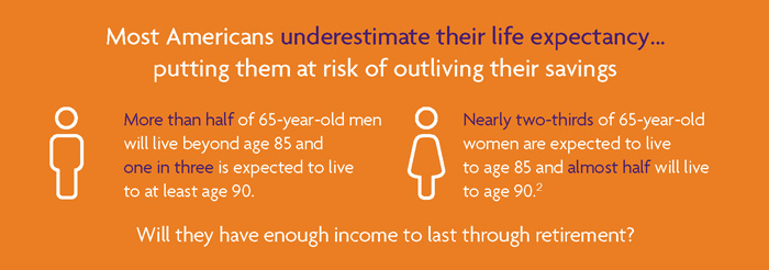 Most Americans underestimate their life expectancy... putting them at risk of outliving their savings