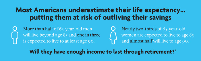 Most Americans underestimate their life expectancy...putting them at risk of outliving their savings
