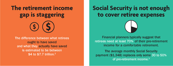 The retirement income gap is staggering. Social Security is not enough to cover retiree expenses.