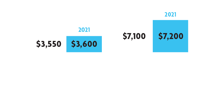 Graphic showing small contribution limit increases for health savings accounts between 2020 and 2021
