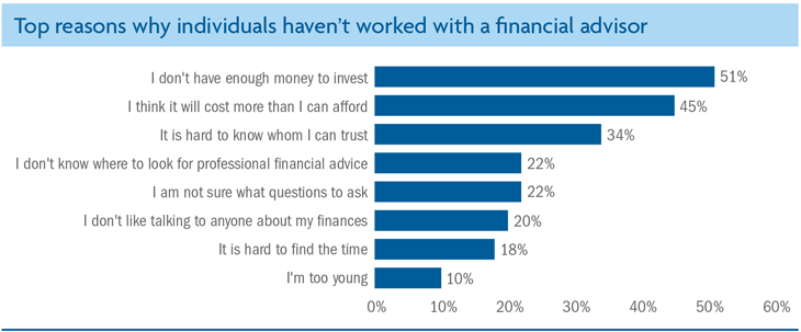 Meeting employees' need for financial advice