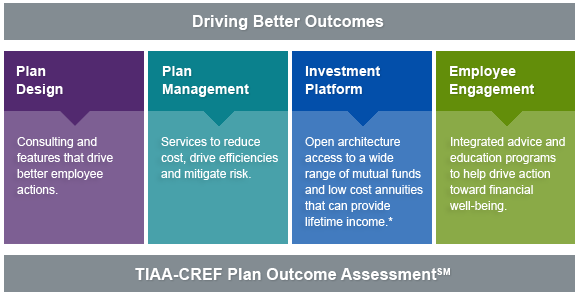 TIAA - Why Financial Consultants Work with TIAA
