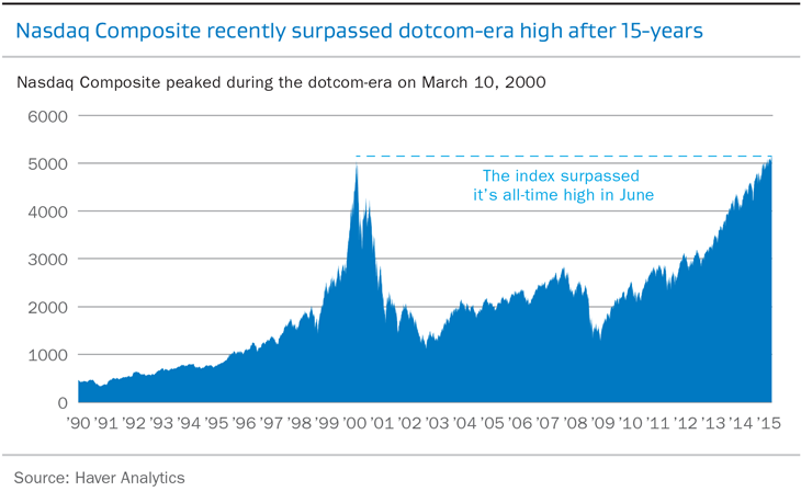 Nasdaq Composite recently surpassed dotcom-era high after 15-years