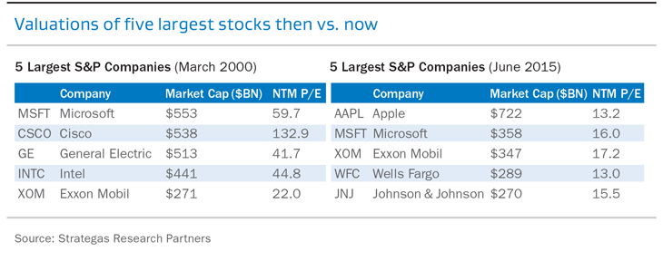 Valuations of five largest stocks then vs. now