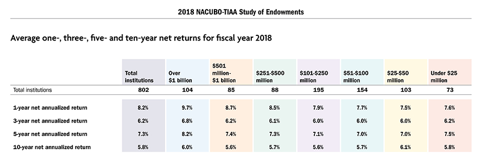 Average one-, three-, five- and ten-year net returns for fiscal year 2018
