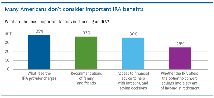 Most important factos in choosing an IRA