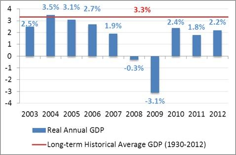 Change in U.S. Real Annual GDP Growth