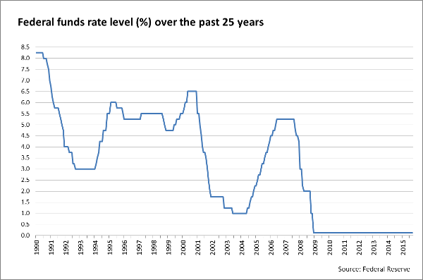 Federal Funds rate level chart