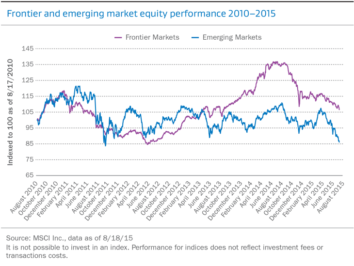 Frontier and emerging market equity performance 2010-2015