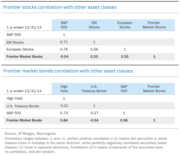 Frontier stocks/market bonds correlation with other asset classes