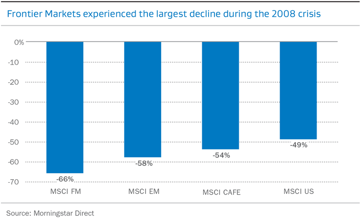 Frontier Markets experienced the largest decline during the 2008 crisis