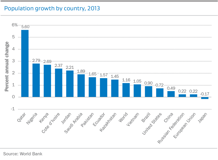 Population growth by country, 2013