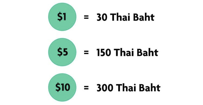 An illustrated graphic showing a foreign currency exchange example using USD to Thai Baht