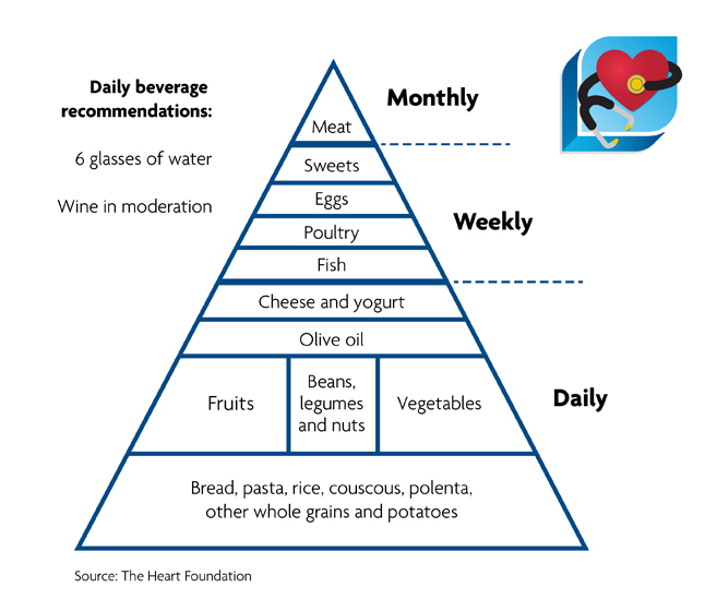 Healthy Heart Pyramid