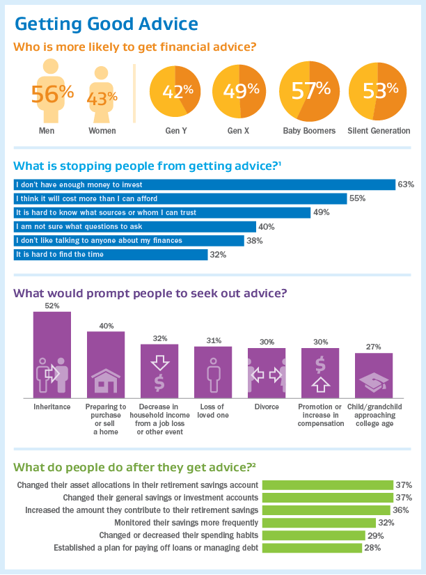 Infographic - Getting Good Advice