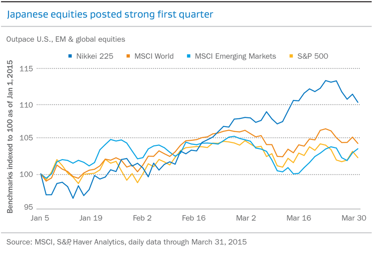 Japanese equities posted strong first quarter