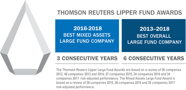 performance of mutual funds and in plan annuities tiaa